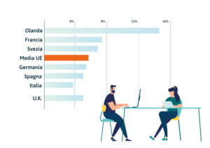Quota di occupati che in media lavorano da casa